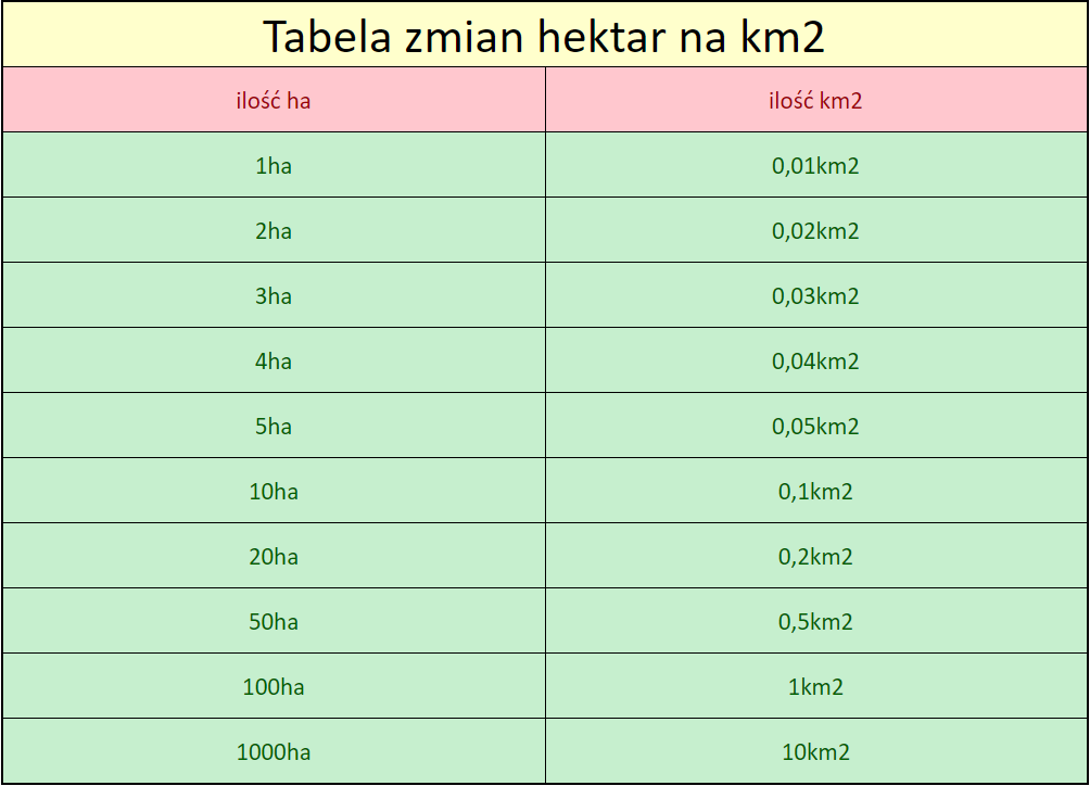 tabela zmian hektar na km2 przeliczanie