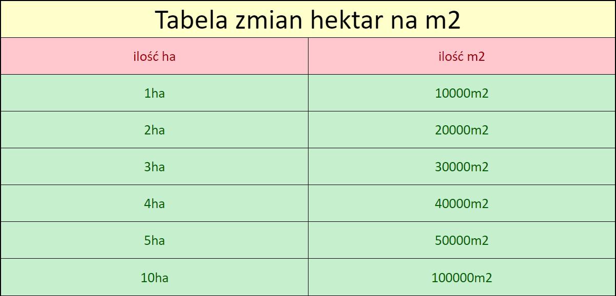 tabela zmian hektar na m2 przeliczanie
